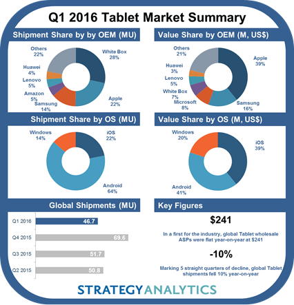 Tablet vendors based on revenue