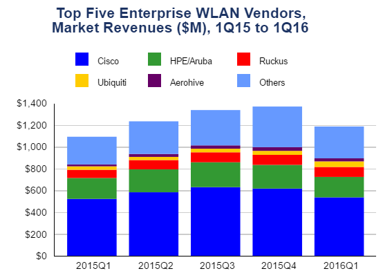 WLAN growth chart by IDC
