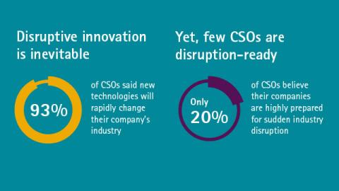 Accenture CSOs survey