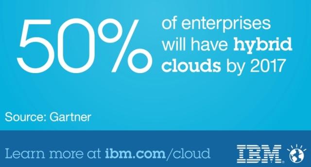 IBM Hybrid Cloud adoption