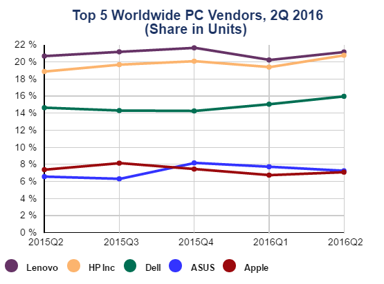 PC sales in Q2 2016 by IDC