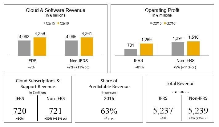 SAP revenue in Q2 2016