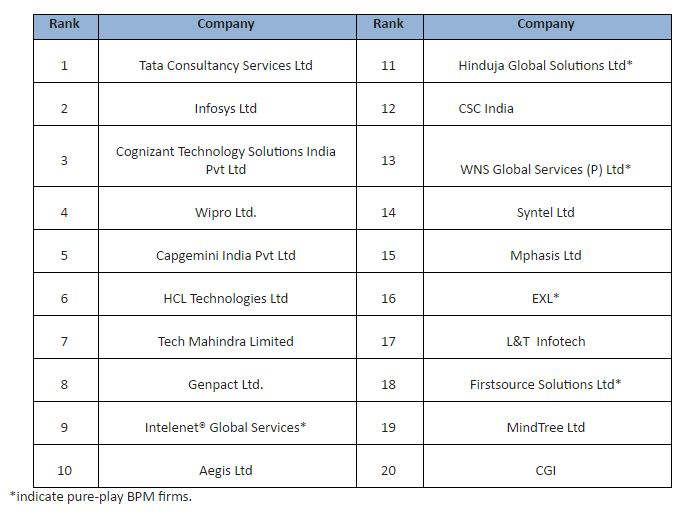 Top 20 IT-BPM companies in India