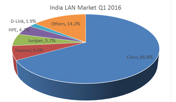 cisco ethernet market