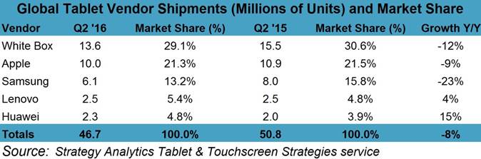 tablet market share in Q2 2016