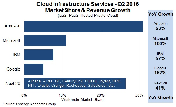 Cloud infrastructure market in Q2 2016