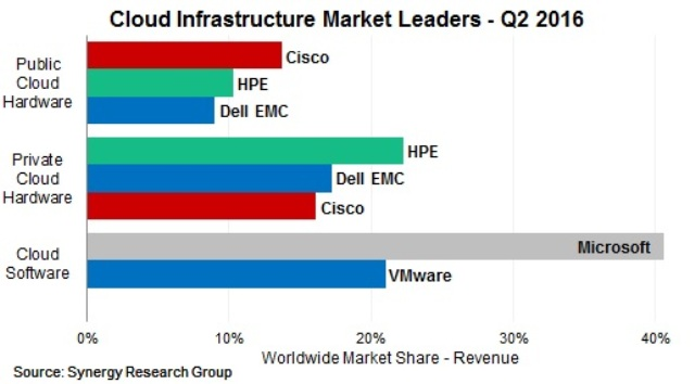cloud-infrastructure-market-q2-2016