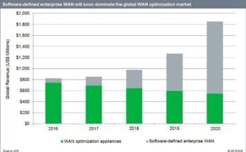 data-center-network-equipment-market