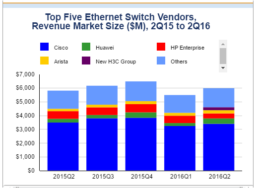 idc-chart-for-ethernet-market-share-for-q2-2016