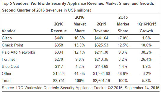 security-appliance-market-in-q2-2016-by-idc