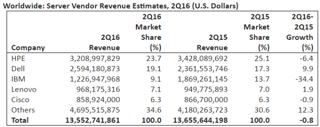 server-revenue-in-q2-2016