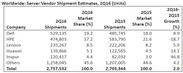 server-shipments-in-q2-2016