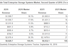 total-enterprise-storage-market-share-for-q2-2016-chart-by-idc