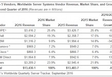 server-market-share-chart-for-q2-2016-b-idc