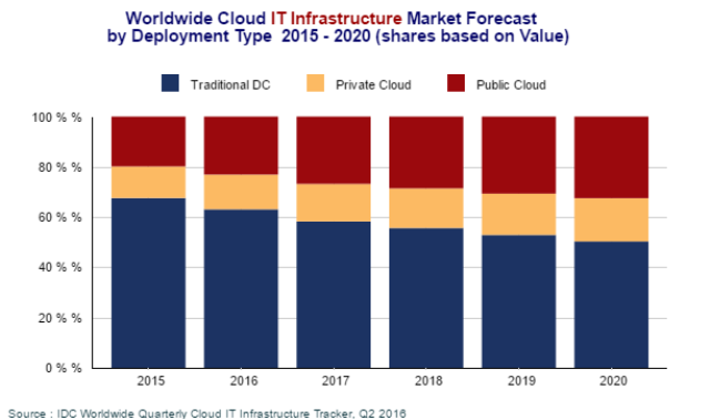 cloud-it-infrastructure-forecast-by-idc