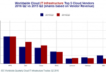 cloud-infrastructure-vendors-in-q2-2016