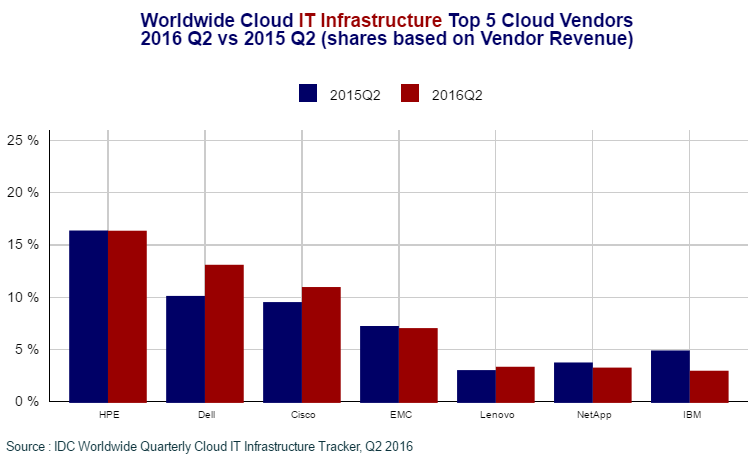 cloud-infrastructure-vendors-in-q2-2016
