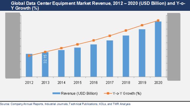 global-data-center-equipment-market-report