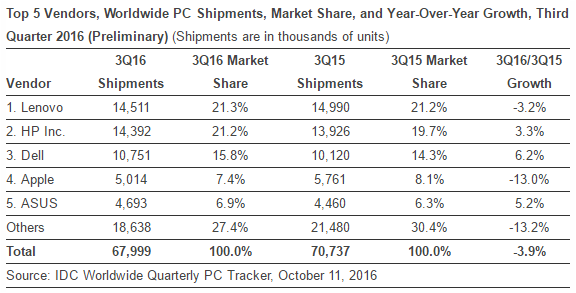 idc-on-pc-shipments-in-q3-2016
