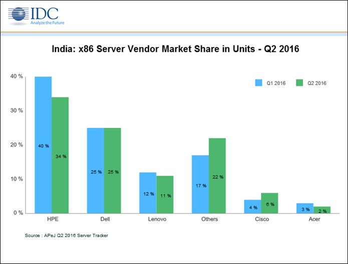 india-x86-servermarket