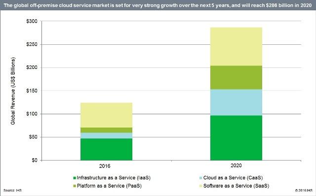 off-premises-cloud-services-market-forecast
