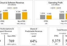 SAP revenue performance