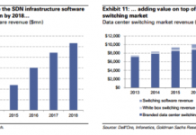 sdn-market-size-by-2018