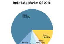 India LAN market