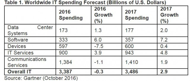 worldwide-it-spending-forecast-source-gartner