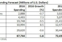 india-it-spending-forecast