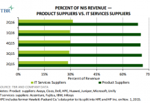 network-infrastructure-services-revenue