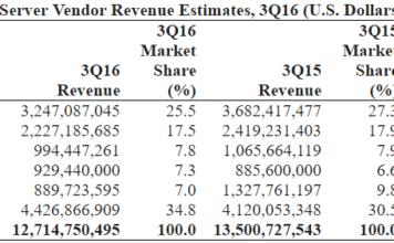 server-vendor-revenue-estimates