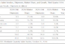tablet-market-share-chart-by-idc-for-q3-2016
