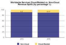 worldwide-services-cloud-related-vs-non-cloud-revenue-splits
