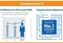 CIO and organizational alignment
