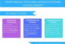 global-antivirus-software-package-market