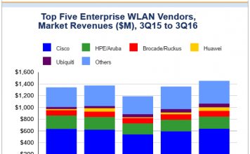 idc-chart-for-wlan-market-share-for-q3-2016