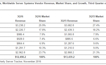 idc-chart-on-server-market-share-in-q3-2016