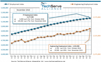 IT employment in US in November