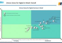 Retail investment in digital