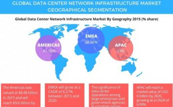 data-center-network-infrastructure-market