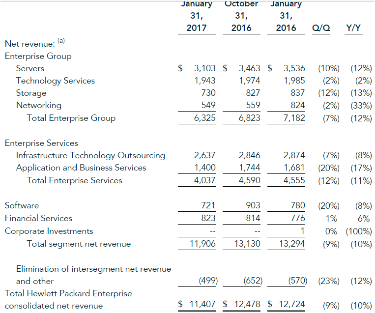 Hewlett Packard Enterprise earnings