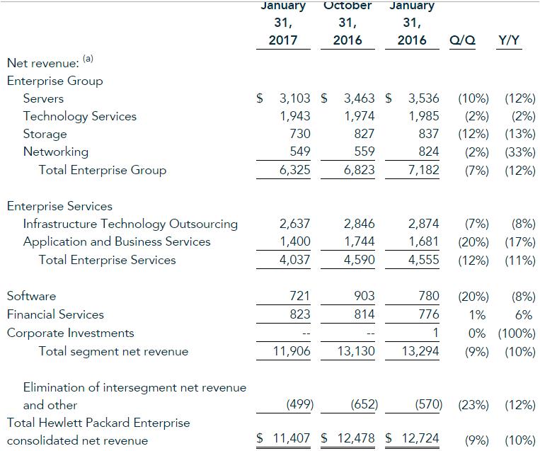 Hewlett Packard Enterprise earnings