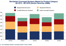 Converged systems market chart by IDC