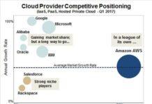 Cloud Market Share -Synergy