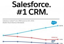 Salesforce share in CRM in 2016