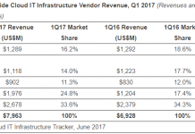 Cloud IT Infrastructure Vendor Revenue, Q1 2017