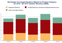 Converged Systems Market in Q1 2017