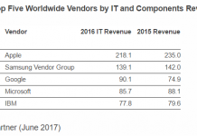 Top 5 IT vendors in 2016