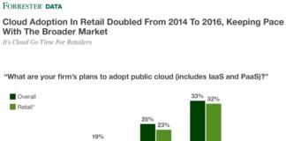 Cloud adoption among retail sector